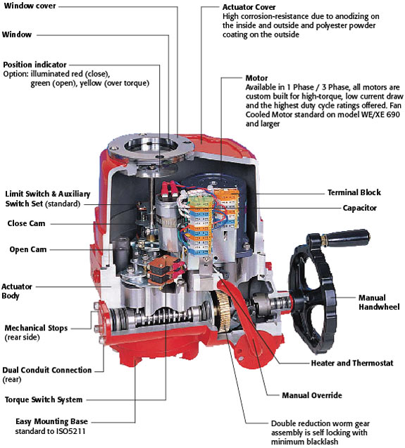 pentair valve actuator manual override